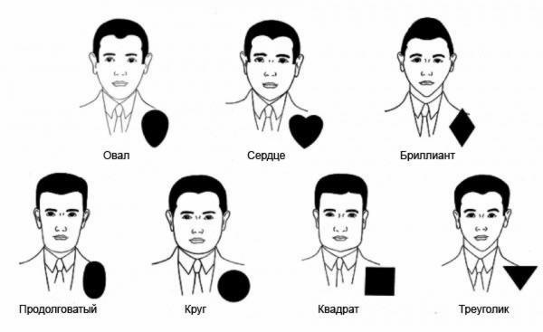 Подбор стрижек по форме лица по фото